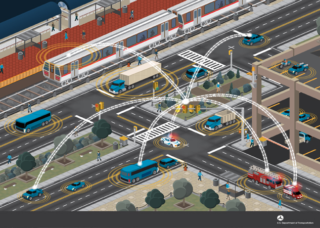 Wireless communications will allow connectivity between all modes of transportation