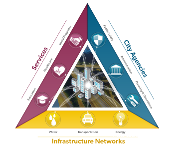 Diagram of city agencies, infrastructure networks, and services