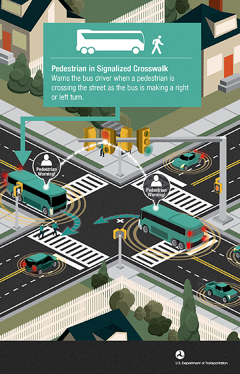 intelligent transportation systems - safety