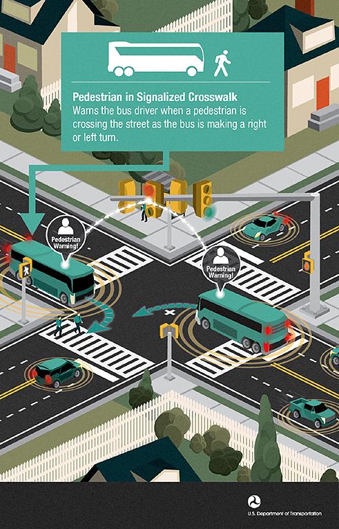 Intelligent Transportation Systems Safety Pedestrian