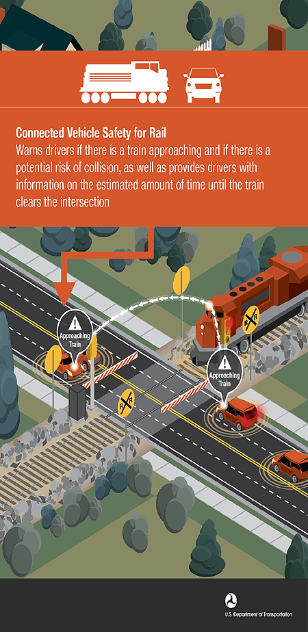 Connected Vehicle Safety for Rail