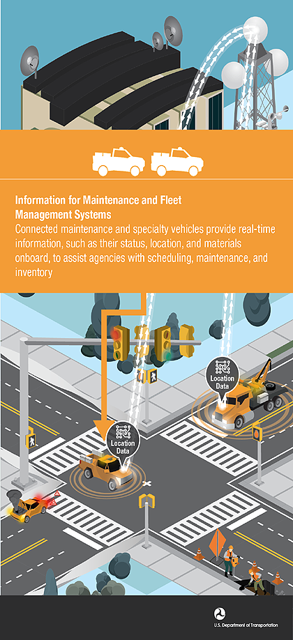 Information for Maintenance and Fleet Management Systems