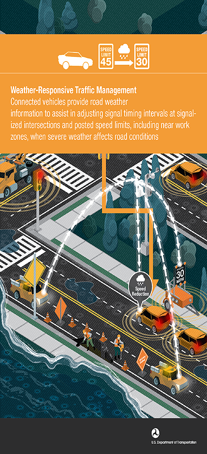 Weather-Responsive Traffic Management