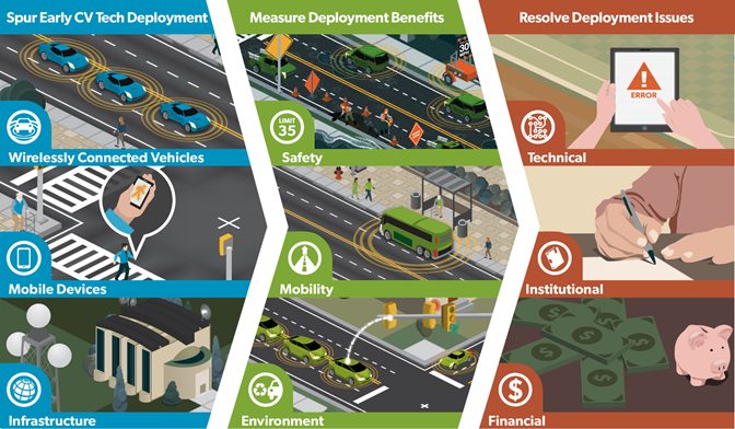 Intelligent Transportation Systems Connected Vehicle