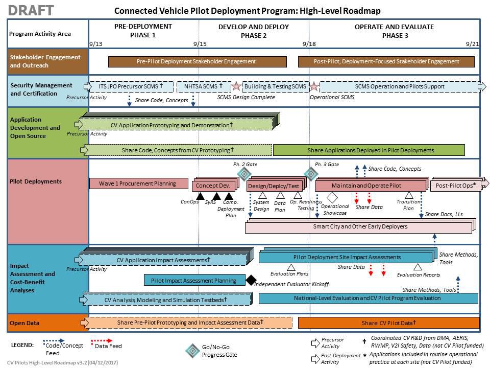 Intelligent Transportation Systems Connected Vehicle Pilot – Program Roadmap