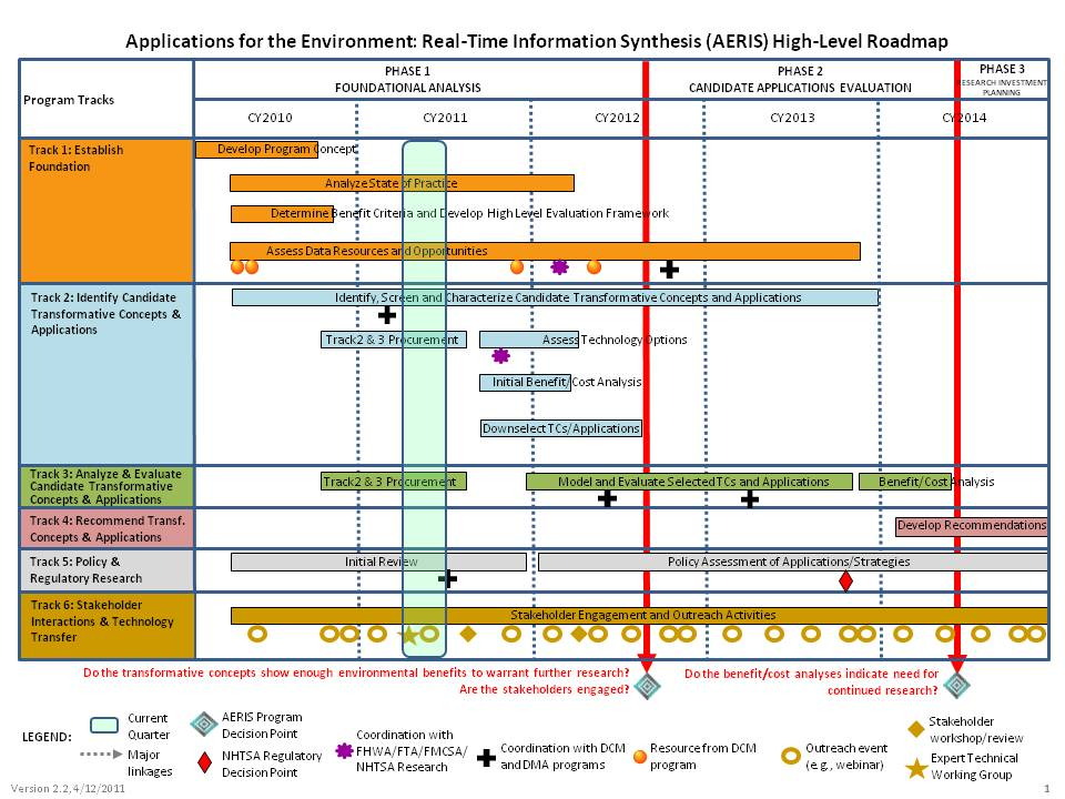 Application For The Environment Real Time Information