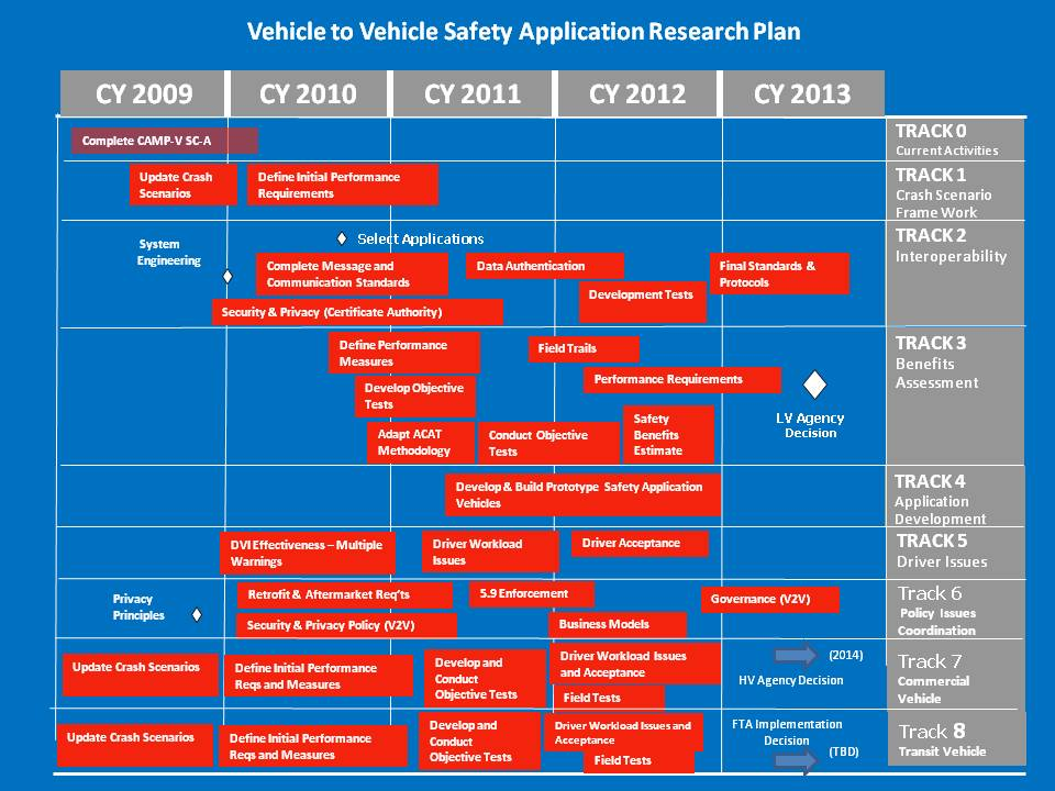 VehicleToVehicle Safety Application Research Plan Roadmap