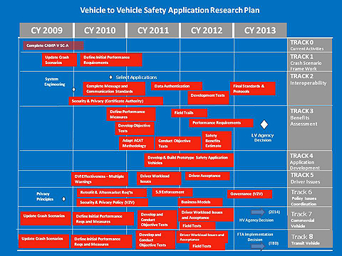 Intelligent Transportation Systems ITS VehicletoVehicle