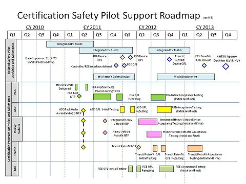 Intelligent Transportation Systems Its Certification