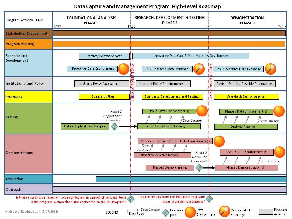 Portfolio road map template